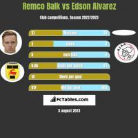 Remco Balk vs Edson Alvarez h2h player stats