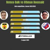 Remco Balk vs Othman Boussaid h2h player stats