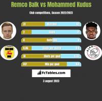 Remco Balk vs Mohammed Kudus h2h player stats