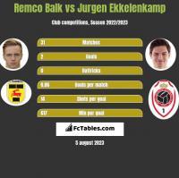 Remco Balk vs Jurgen Ekkelenkamp h2h player stats