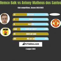 Remco Balk vs Antony Matheus dos Santos h2h player stats