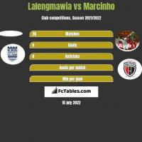 Lalengmawia vs Marcinho h2h player stats