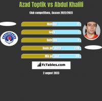 Azad Toptik vs Abdul Khalili h2h player stats