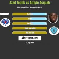Azad Toptik vs Afriyie Acquah h2h player stats