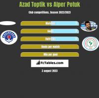 Azad Toptik vs Alper Potuk h2h player stats