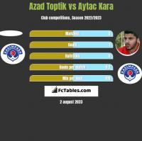 Azad Toptik vs Aytac Kara h2h player stats