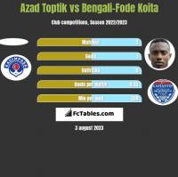 Azad Toptik vs Bengali-Fode Koita h2h player stats