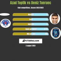 Azad Toptik vs Deniz Tueruec h2h player stats