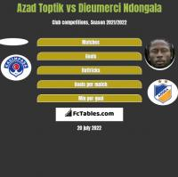 Azad Toptik vs Dieumerci Ndongala h2h player stats