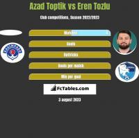 Azad Toptik vs Eren Tozlu h2h player stats