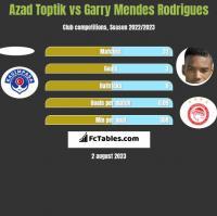 Azad Toptik vs Garry Mendes Rodrigues h2h player stats