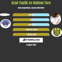 Azad Toptik vs Gokhan Tore h2h player stats