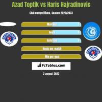Azad Toptik vs Haris Hajradinovic h2h player stats