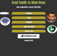 Azad Toptik vs Ilhan Depe h2h player stats