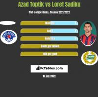 Azad Toptik vs Loret Sadiku h2h player stats