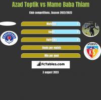 Azad Toptik vs Mame Baba Thiam h2h player stats