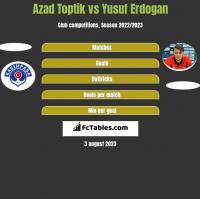 Azad Toptik vs Yusuf Erdogan h2h player stats