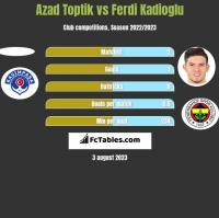 Azad Toptik vs Ferdi Kadioglu h2h player stats
