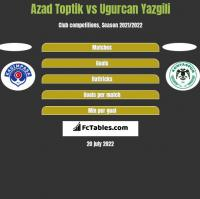Azad Toptik vs Ugurcan Yazgili h2h player stats