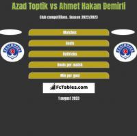 Azad Toptik vs Ahmet Hakan Demirli h2h player stats
