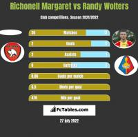 Richonell Margaret vs Randy Wolters h2h player stats
