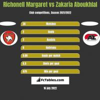 Richonell Margaret vs Zakaria Aboukhlal h2h player stats