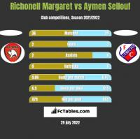 Richonell Margaret vs Aymen Sellouf h2h player stats