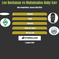 Lee Buchanan vs Mahamadou-Naby Sarr h2h player stats