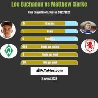 Lee Buchanan vs Matthew Clarke h2h player stats