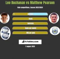 Lee Buchanan vs Matthew Pearson h2h player stats
