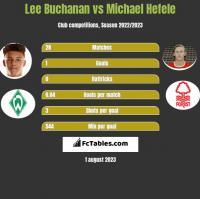 Lee Buchanan vs Michael Hefele h2h player stats