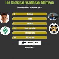 Lee Buchanan vs Michael Morrison h2h player stats
