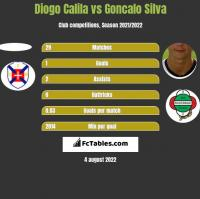 Diogo Calila vs Goncalo Silva h2h player stats