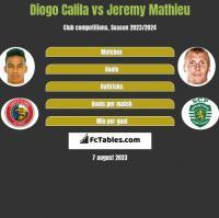 Diogo Calila vs Jeremy Mathieu h2h player stats