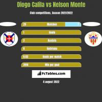Diogo Calila vs Nelson Monte h2h player stats