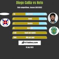 Diogo Calila vs Neto h2h player stats