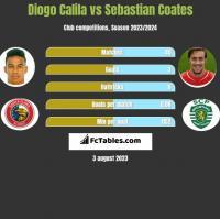 Diogo Calila vs Sebastian Coates h2h player stats