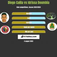 Diogo Calila vs Idrissa Doumbia h2h player stats