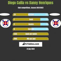 Diogo Calila vs Danny Henriques h2h player stats
