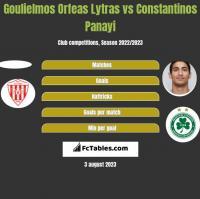 Goulielmos Orfeas Lytras vs Constantinos Panayi h2h player stats