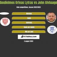 Goulielmos Orfeas Lytras vs John Alvbaage h2h player stats