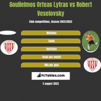 Goulielmos Orfeas Lytras vs Robert Veselovsky h2h player stats