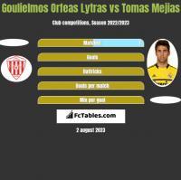 Goulielmos Orfeas Lytras vs Tomas Mejias h2h player stats