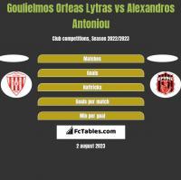Goulielmos Orfeas Lytras vs Alexandros Antoniou h2h player stats