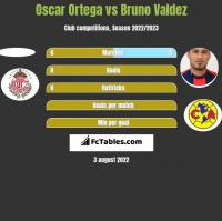 Oscar Ortega vs Bruno Valdez h2h player stats