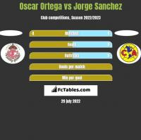 Oscar Ortega vs Jorge Sanchez h2h player stats
