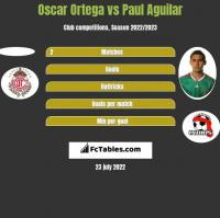 Oscar Ortega vs Paul Aguilar h2h player stats