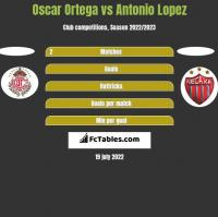 Oscar Ortega vs Antonio Lopez h2h player stats