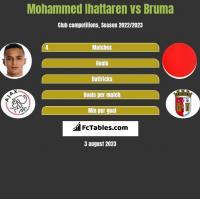 Mohammed Ihattaren vs Bruma h2h player stats