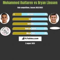 Mohammed Ihattaren vs Bryan Linssen h2h player stats